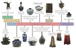 00 Materials Across Asia Timeline by Machenzie Patureau